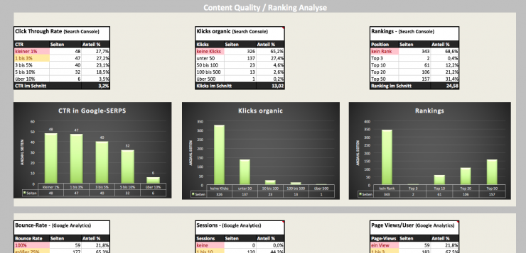 Screaming Frog SEO Excel-Dashboard